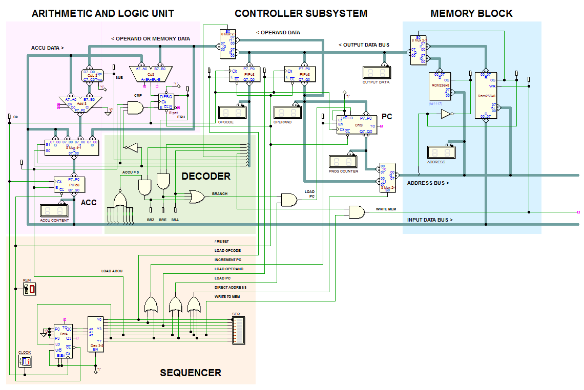 Deeds Demos Sequential Networks Figure 16 The Circuit Schematic Diagram For 4bit Binary Counter Minimalist Cpu By Jrme Lehuen University Of Le Mans France