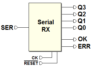 Digital Electronics